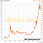 Evolución del precio del oro.